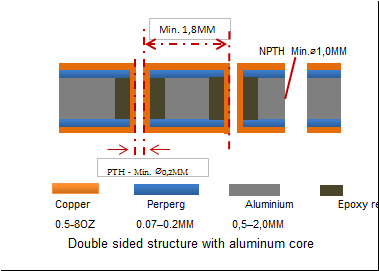 Double sided structure with aluminum core.png