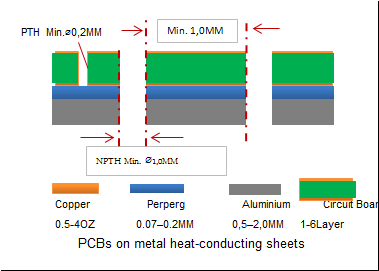 PCBs on metal heat-conducting sheets.png